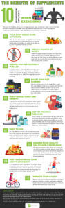 The Benefits of Supplements-10 Reasons to Take Supplements When Exercising-Infographic