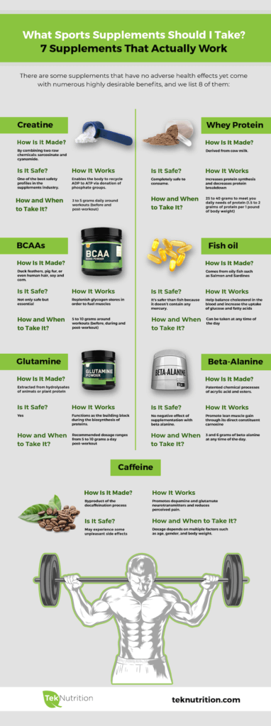 Infographic: What Sports Supplements Should I Take?